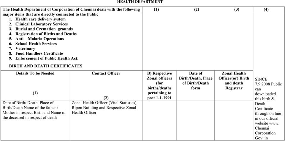 Enforcement of Public Health Act. (1) (2) (3) (4) BIRTH AND DEATH CERTIFICATES Details To be Needed (1) Date of Birth/ Death.
