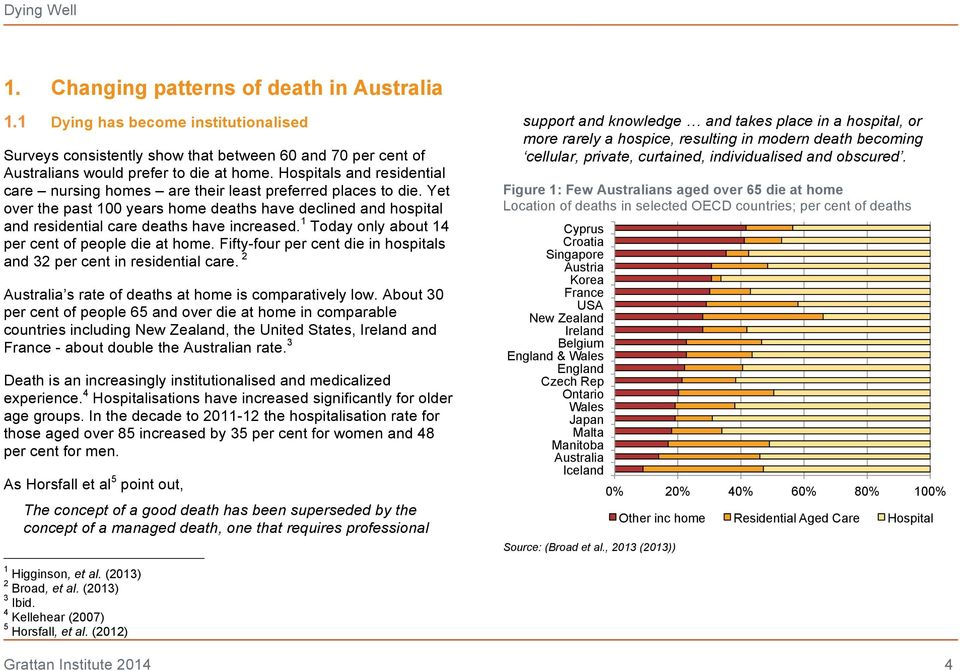 1 Today only about 14 per cent of people die at home. Fifty-four per cent die in hospitals and 32 per cent in residential care. 2 Australia s rate of deaths at home is comparatively low.