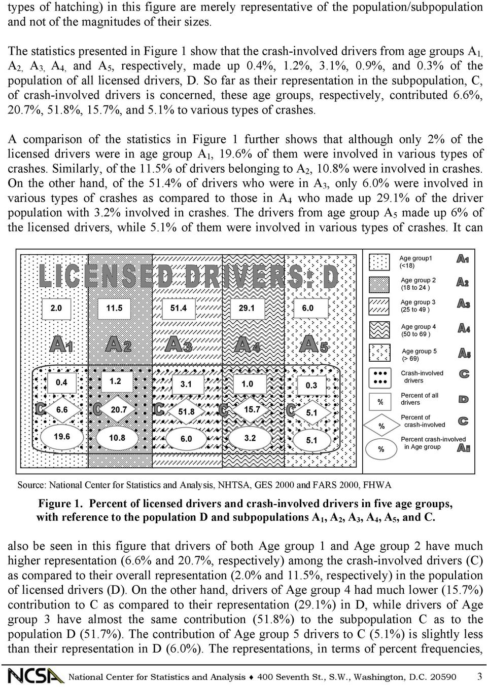 3% of the population of all licensed drivers, D. So far as their representation in the subpopulation, C, of crash-involved drivers is concerned, these age groups, respectively, contributed 6.6%, 20.
