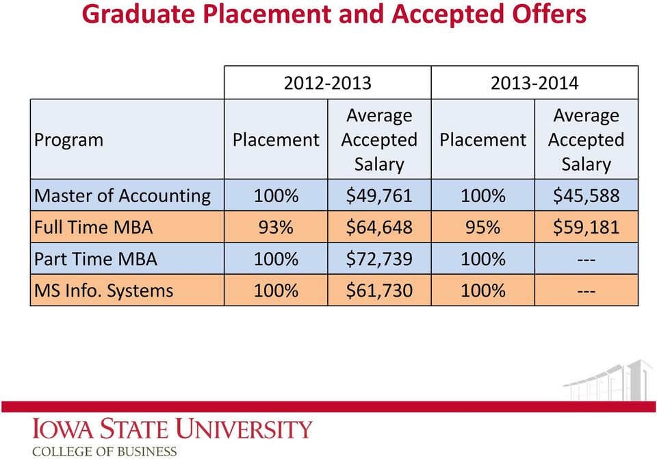 of Accounting 100% $49,761 100% $45,588 Full Time MBA 93% $64,648 95%