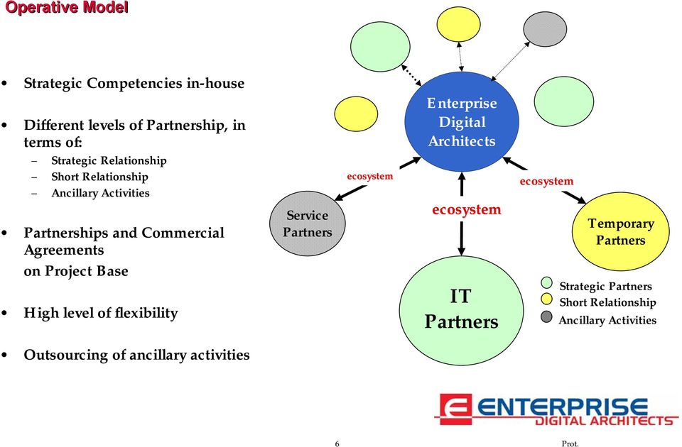 High level of flexibility Service Partners ecosystem Enterprise Digital Architects ecosystem IT Partners