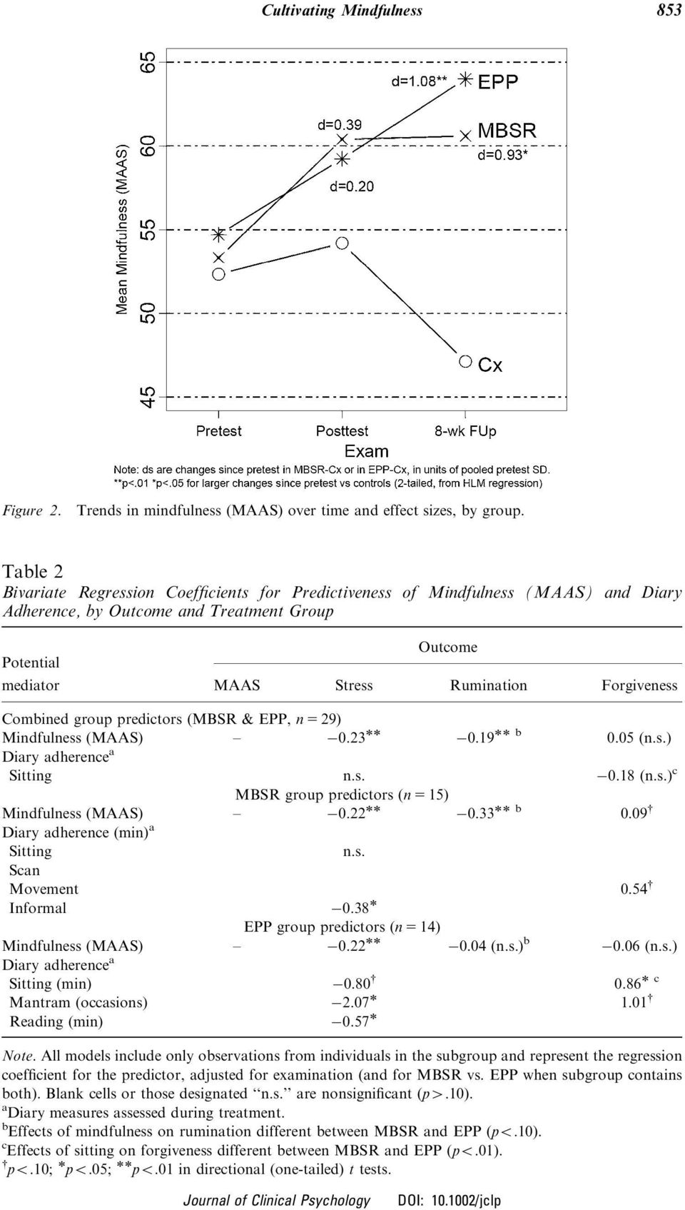 Combined group predictors (MBSR & EPP, n 5 29) Mindfulness (MAAS) 0.23 0.19 b 0.05 (n.s.) Diary adherence a Sitting n.s. 0.18 (n.s.) c MBSR group predictors (n 5 15) Mindfulness (MAAS) 0.22 0.33 b 0.