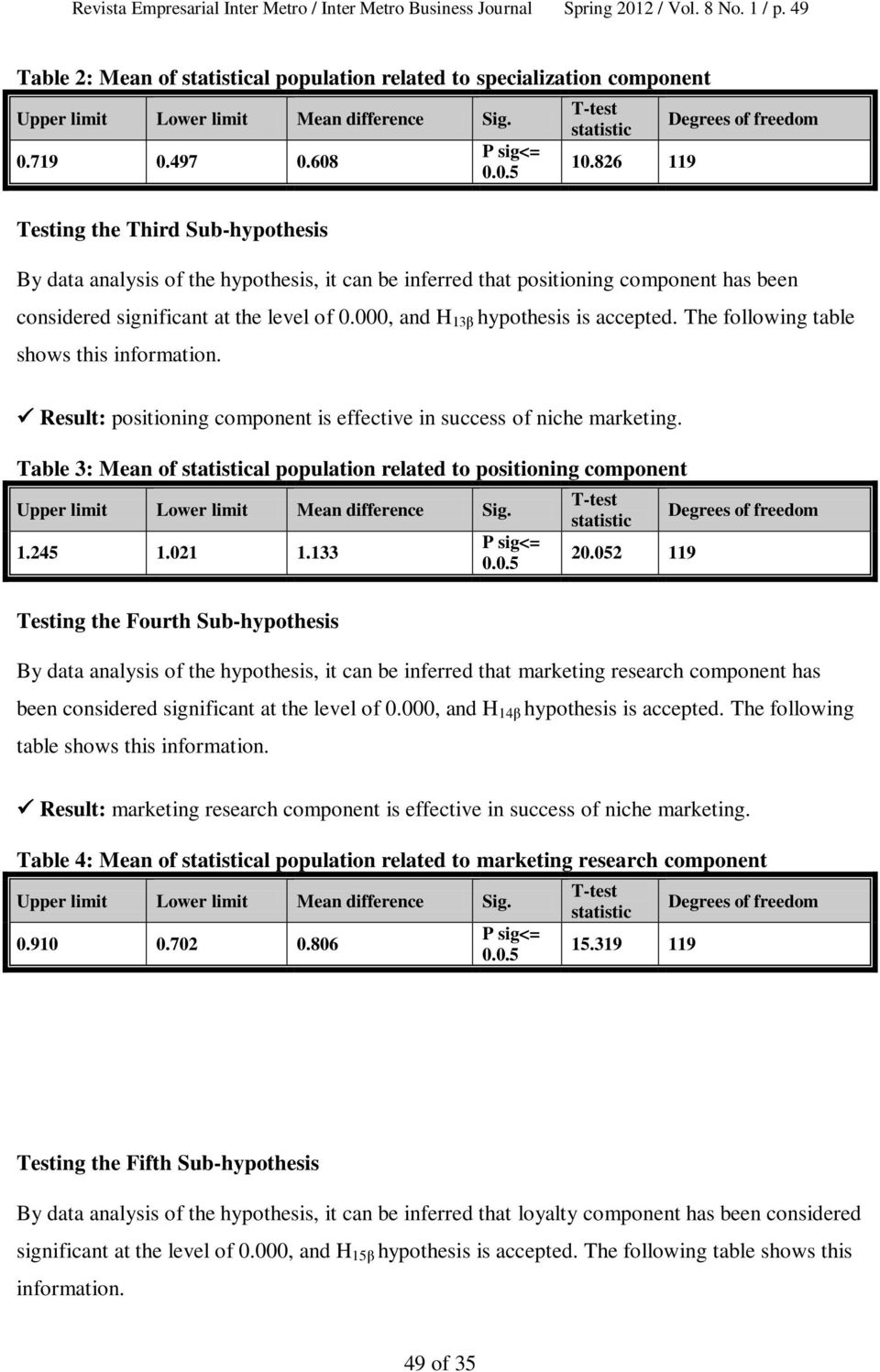 000, and H 13β hypothesis is accepted. The following table shows this information. Result: positioning component is effective in success of niche marketing.