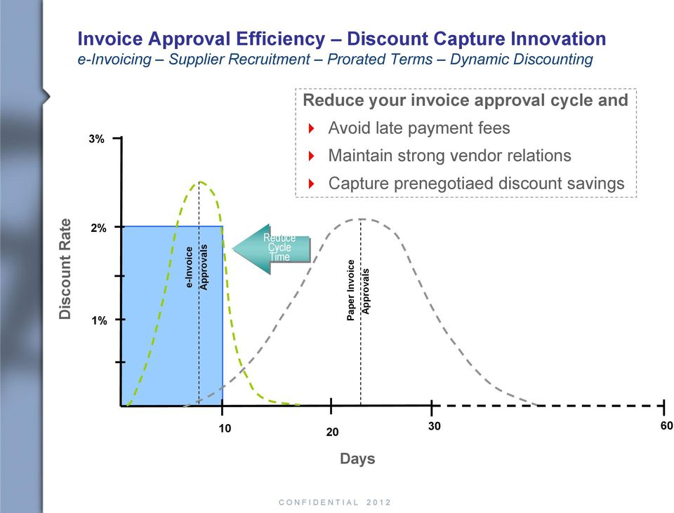 Discounting 3% Reduce your invoice approval cycle and Avoid late payment fees Maintain