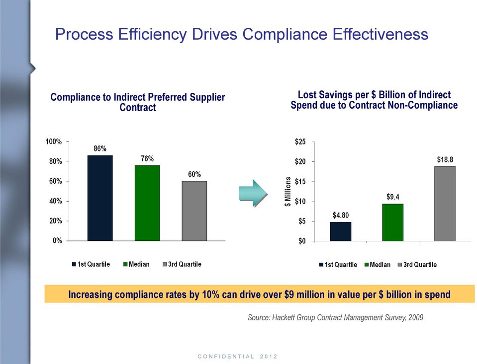 Contract Non-Compliance Increasing compliance rates by 10% can drive over $9