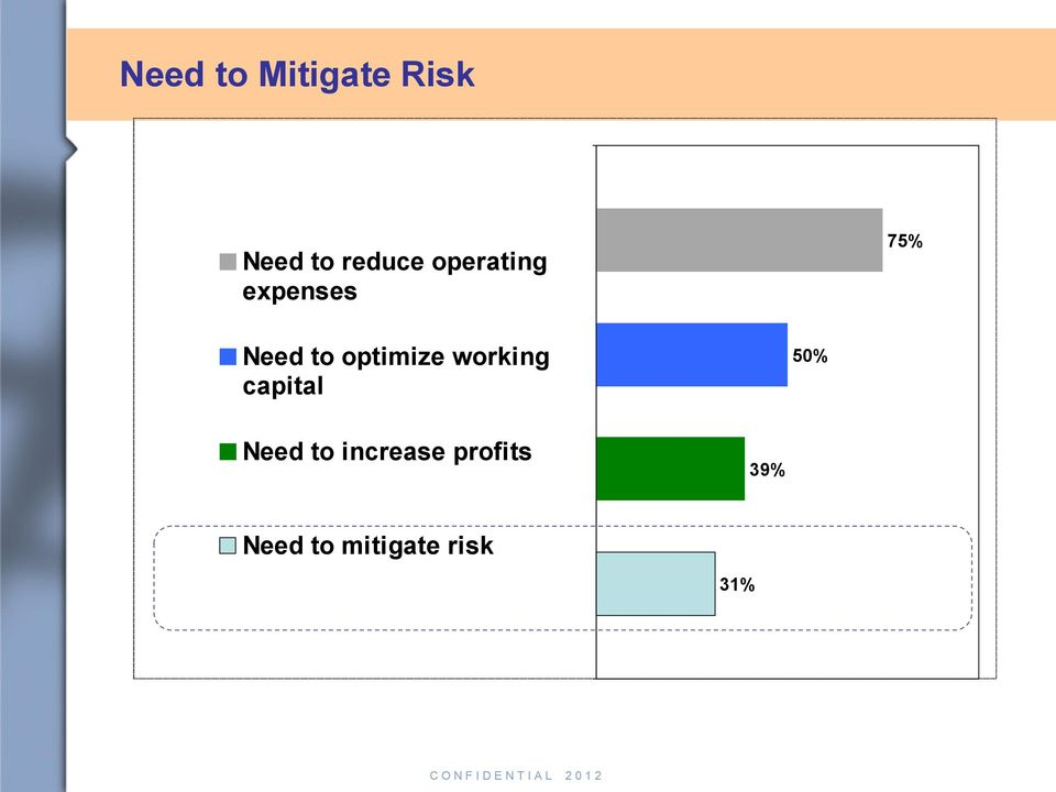 optimize working capital 50% Need to