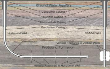 152 Slide 9 Background Horizontal vs. Vertical Wells Horizontal wells are: More recent and more widely used More profitable and higher production (1) Horizontal vs.