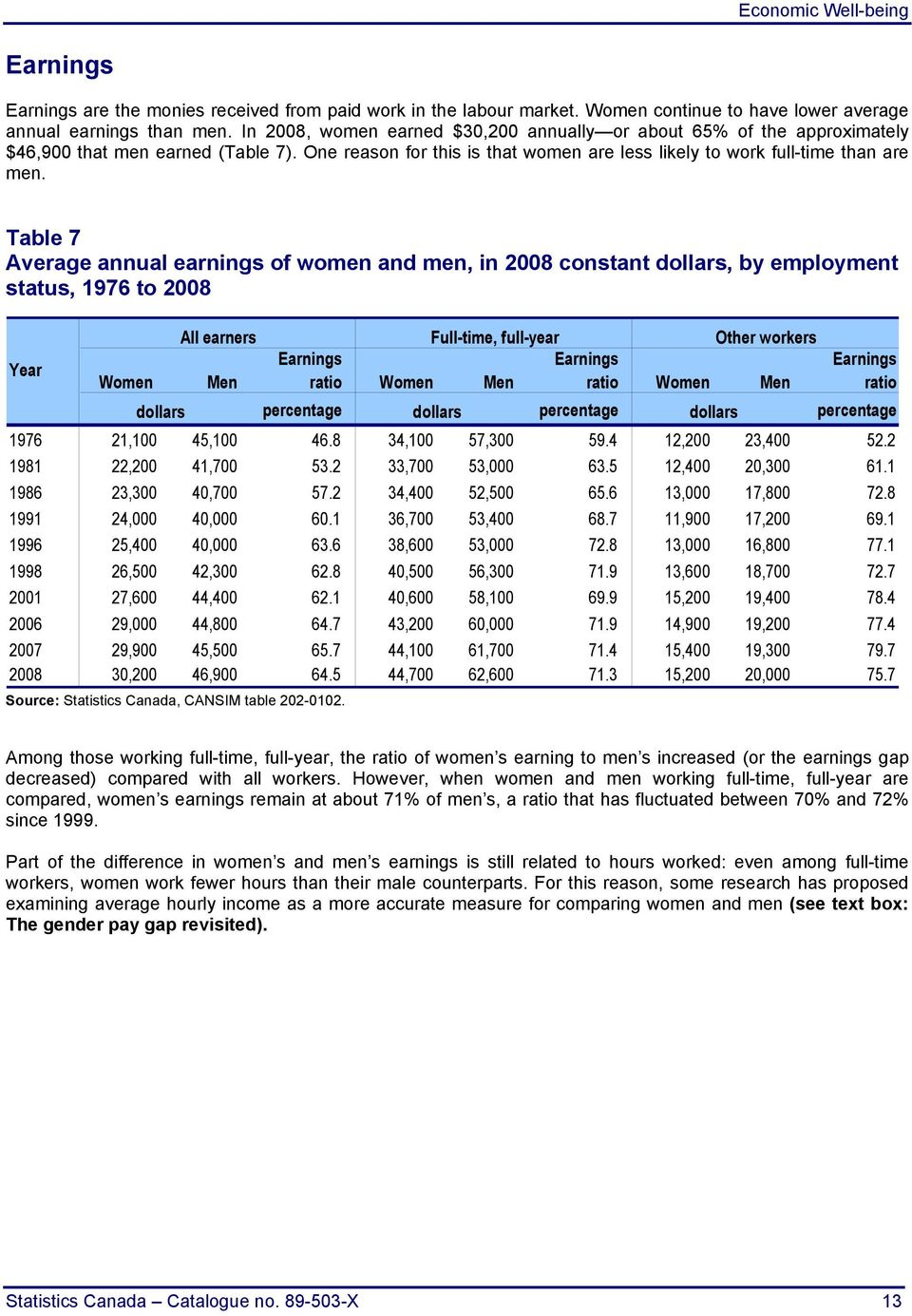 Table 7 Average annual earnings of women and men, in 2008 constant dollars, by employment status, 1976 to 2008 All earners Full-time, full-year Other workers Year Earnings Earnings Earnings Women Men