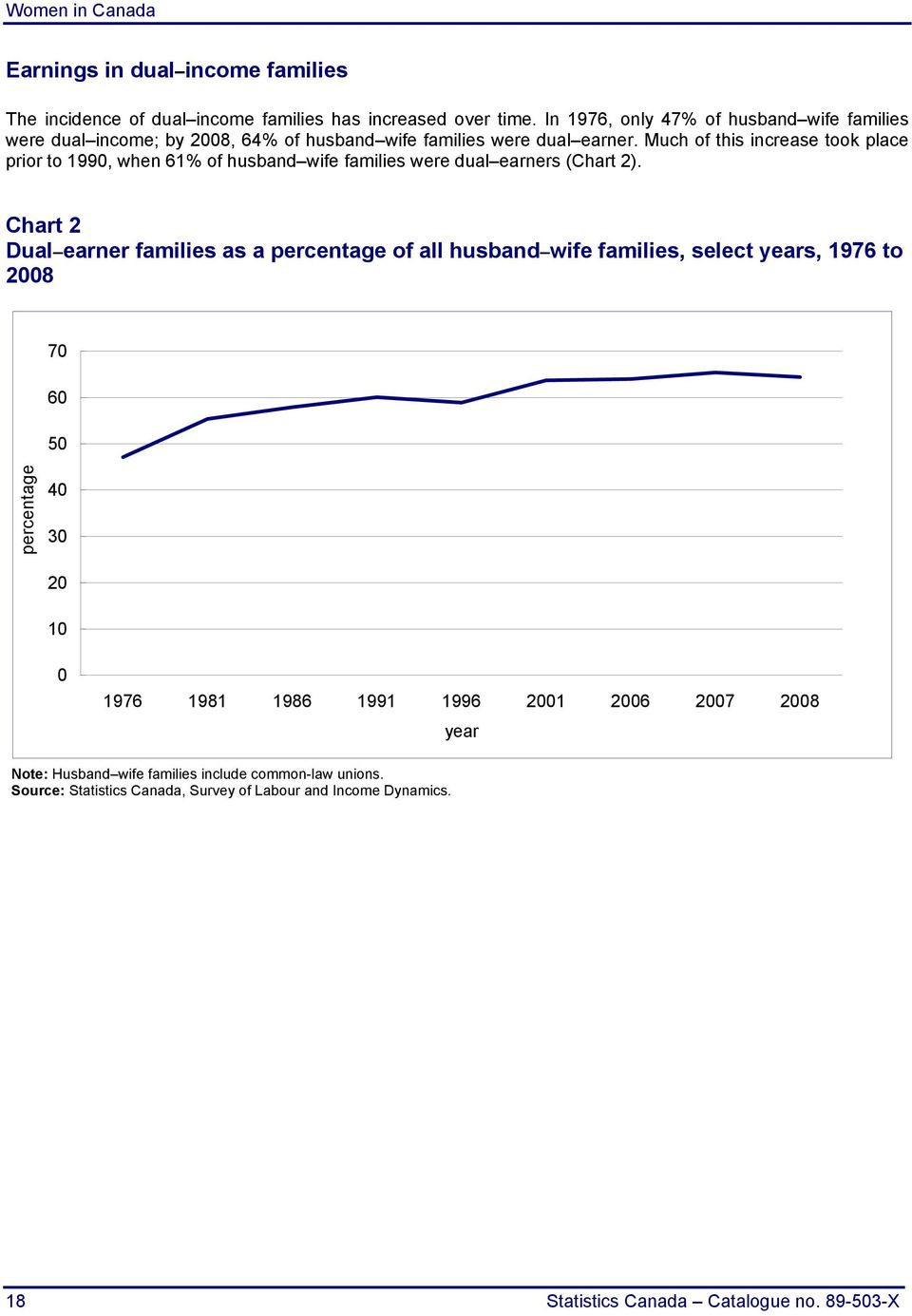 Much of this increase took place prior to 1990, when 61% of husband wife families were dual earners (Chart 2).