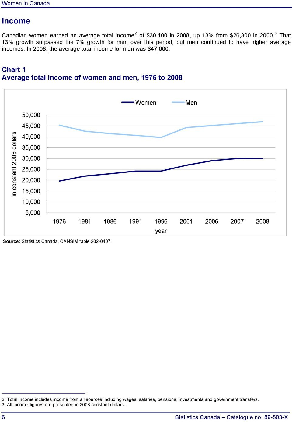 Chart 1 Average total income of women and men, 1976 to 2008 Women Men in constant 2008 dollars 50,000 45,000 40,000 35,000 30,000 25,000 20,000 15,000 10,000 5,000 1976 1981 1986 1991 1996 2001