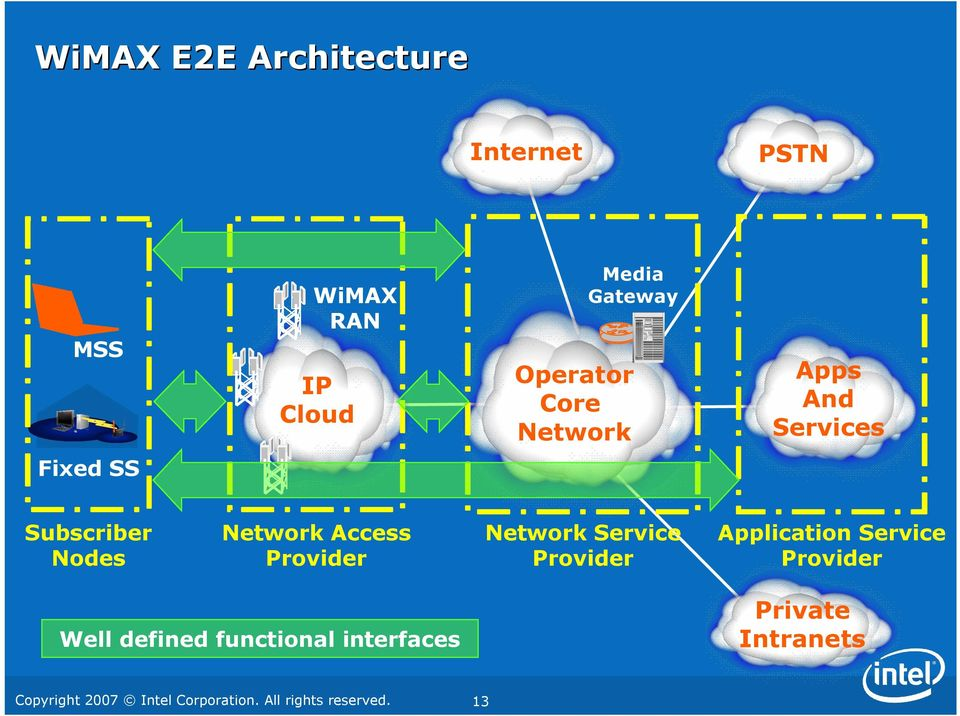 Mobile wimax evolution toward imt advanced 4g pdf for Architecture 4g pdf