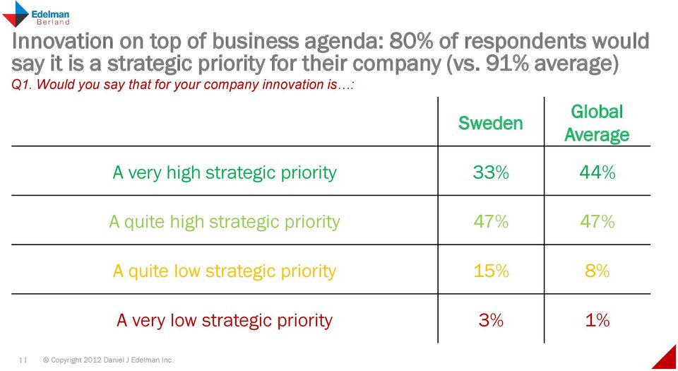 Would you say that for your company innovation is : Sweden Global Average A very high strategic