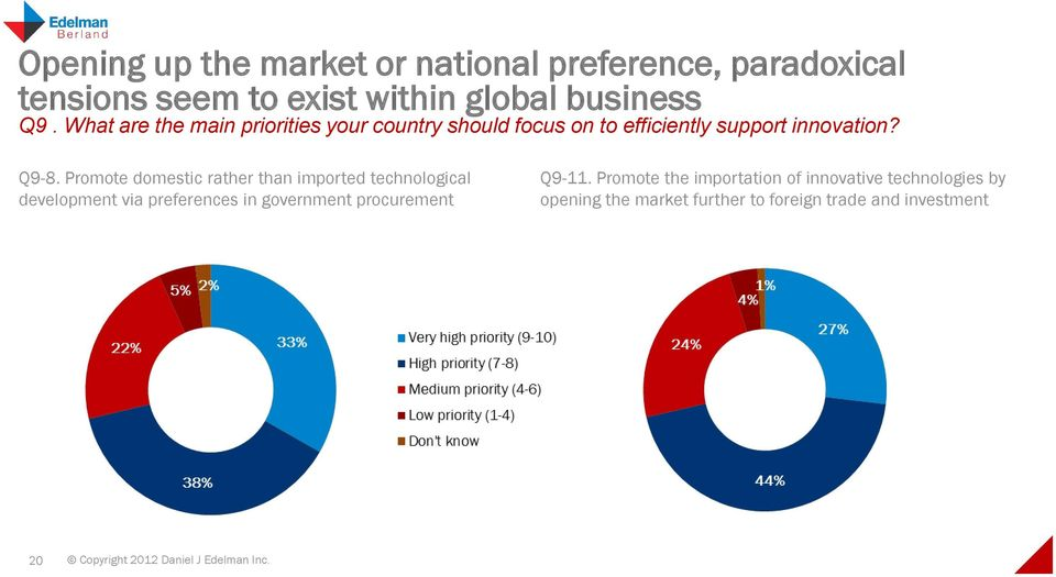 Promote domestic rather than imported technological development via preferences in government procurement Q9-11.