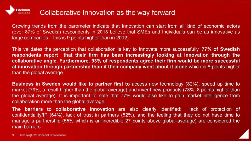 77% of Swedish respondents report that their firm has been increasingly looking at innovation through the collaborative angle.