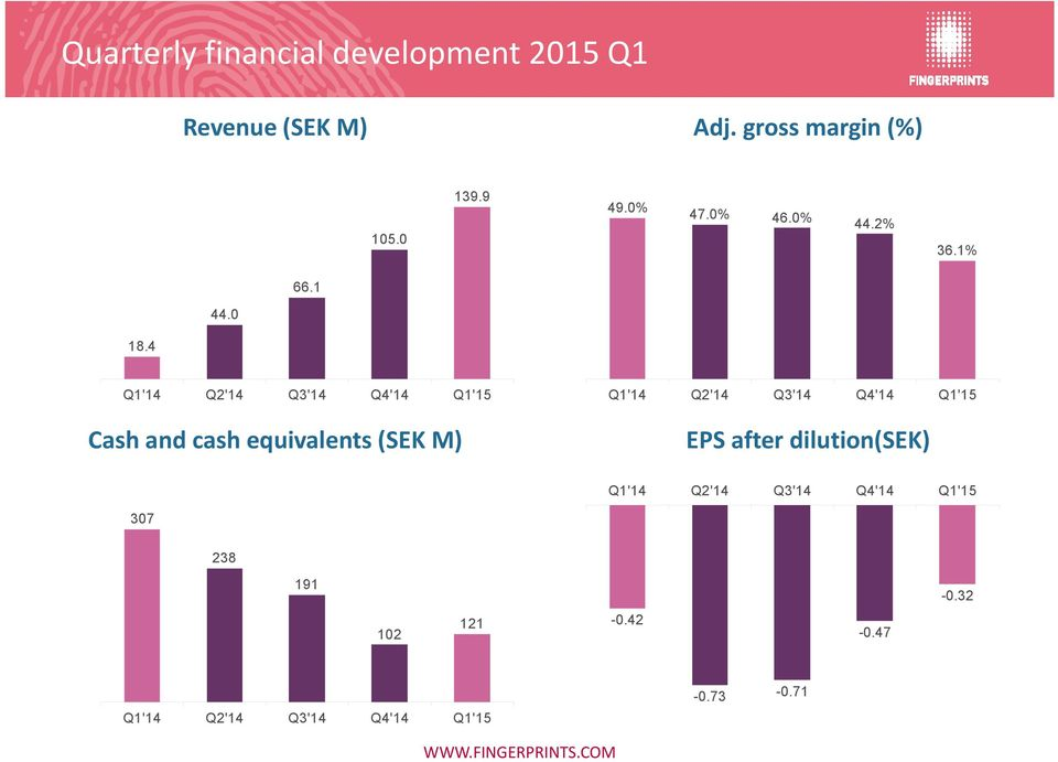 4 Q1'14 Q2'14 Q3'14 Q4'14 Q1'15 Cash and cash equivalents (SEK M) Q1'14 Q2'14 Q3'14 Q4'14