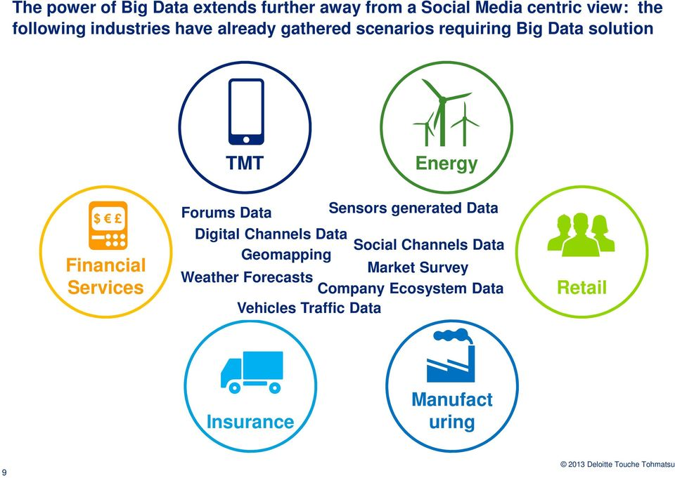 Services Forums Data Sensors generated Data Digital Channels Data Social Channels Data Geomapping