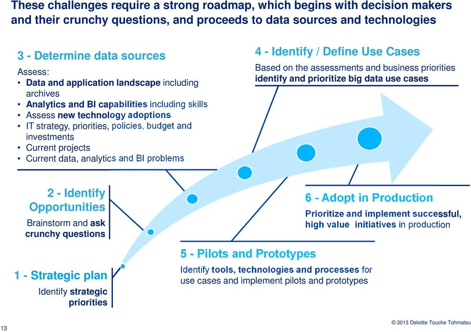 Current data, analytics and BI problems 4 - Identify / Define Use Cases Based on the assessments and business priorities identify and prioritize big data use cases 2 - Identify Opportunities