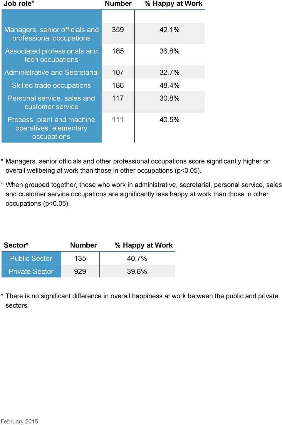 5% * Managers, senior officials and other professional occupations score significantly higher on overall wellbeing at work than those in other occupations (p<0.05).