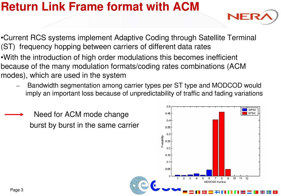 formats/coding rates combinations (ACM modes), which are used in the system Bandwidth segmentation among carrier types per ST type and MODCOD