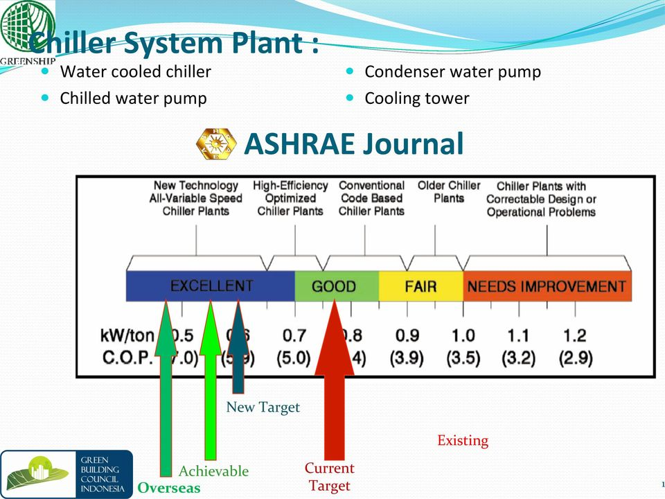pump Cooling tower ASHRAE Journal New