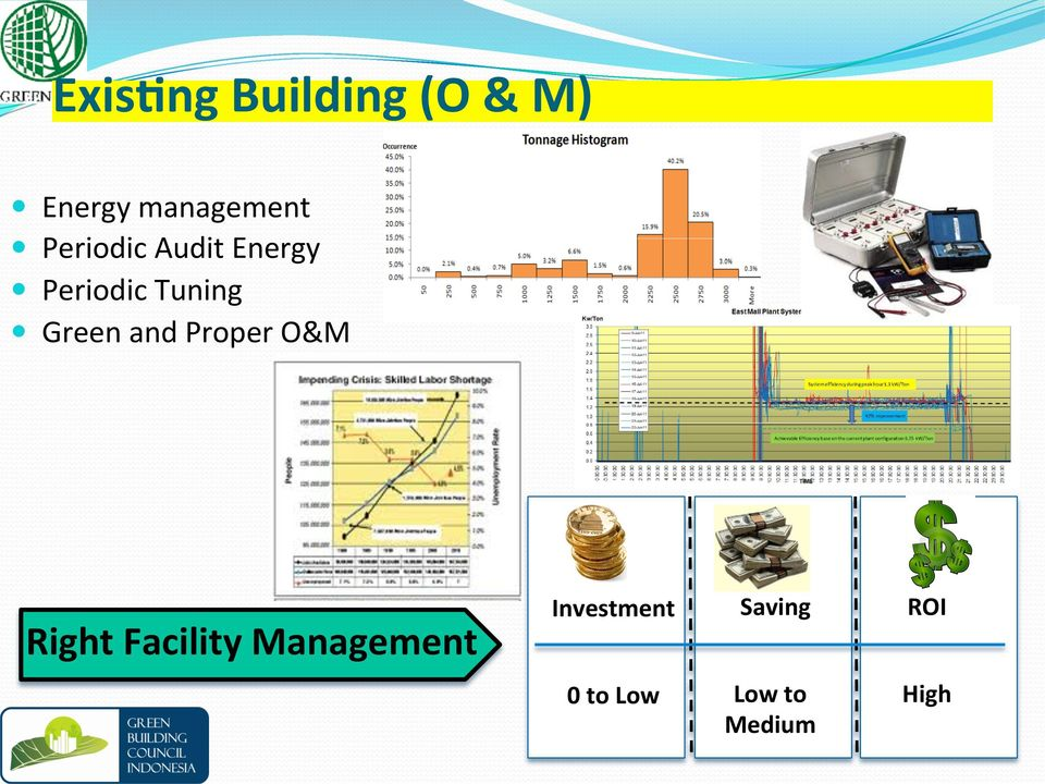 and Proper O&M Right Facility Management