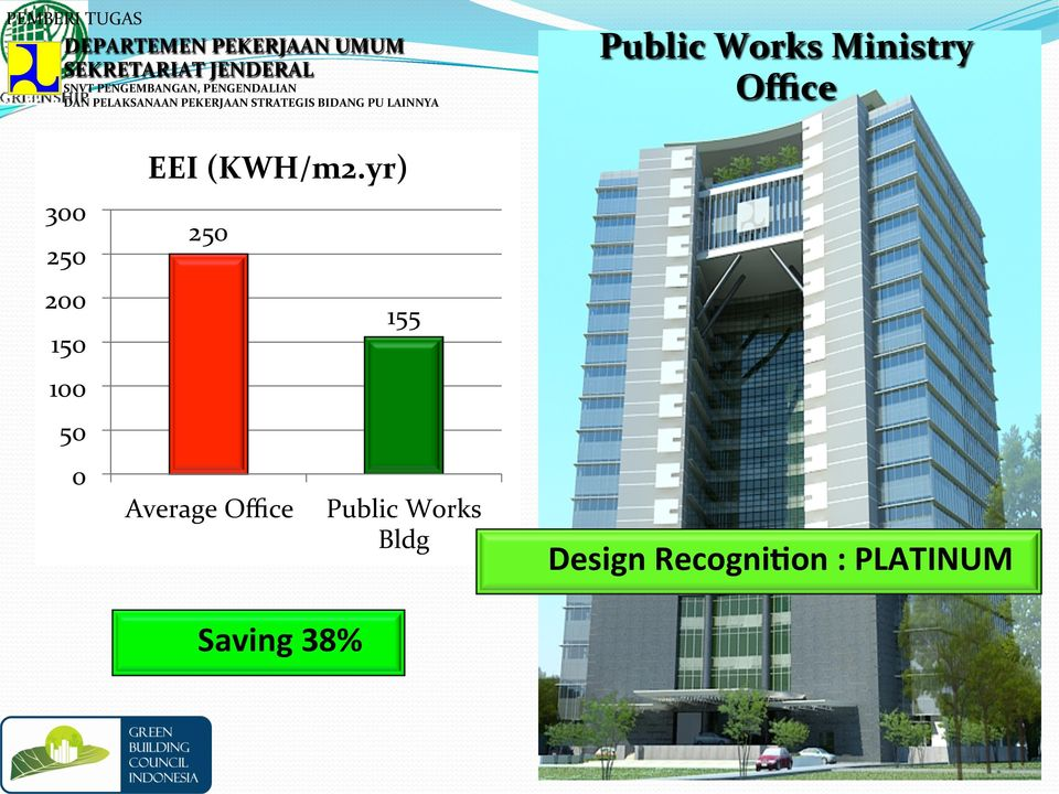 LAINNYA Public Works Ministry Office 300 250 200 150 100 50 0 EEI (KWH/m2.