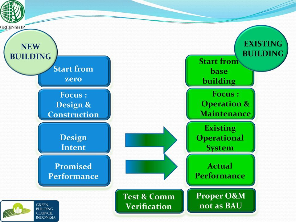 Operation & Maintenance Existing Operational System Actual