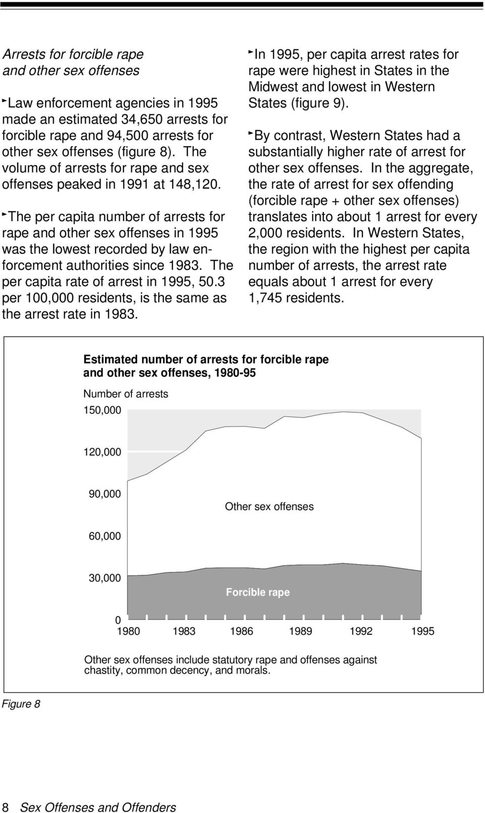 The per capita number of arrests for rape and other sex offenses in 1995 was the lowest recorded by law enforcement authorities since 1983. The per capita rate of arrest in 1995, 50.