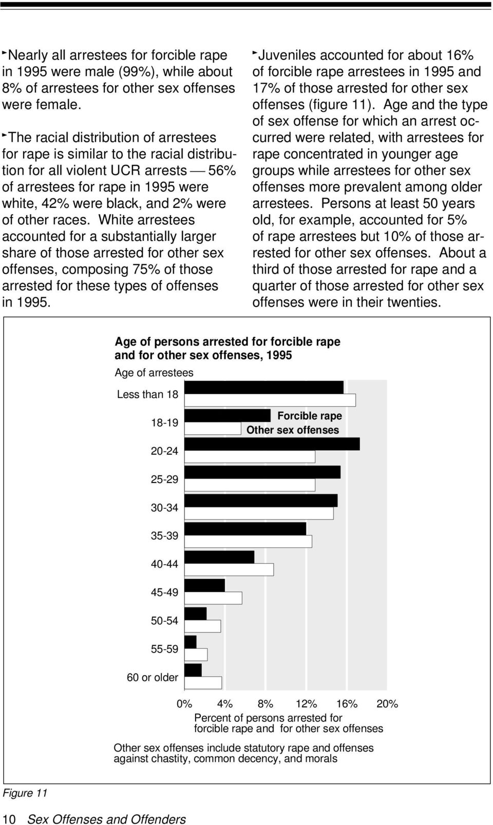 races. White arrestees accounted for a substantially larger share of those arrested for other sex offenses, composing 75% of those arrested for these types of offenses in 1995.