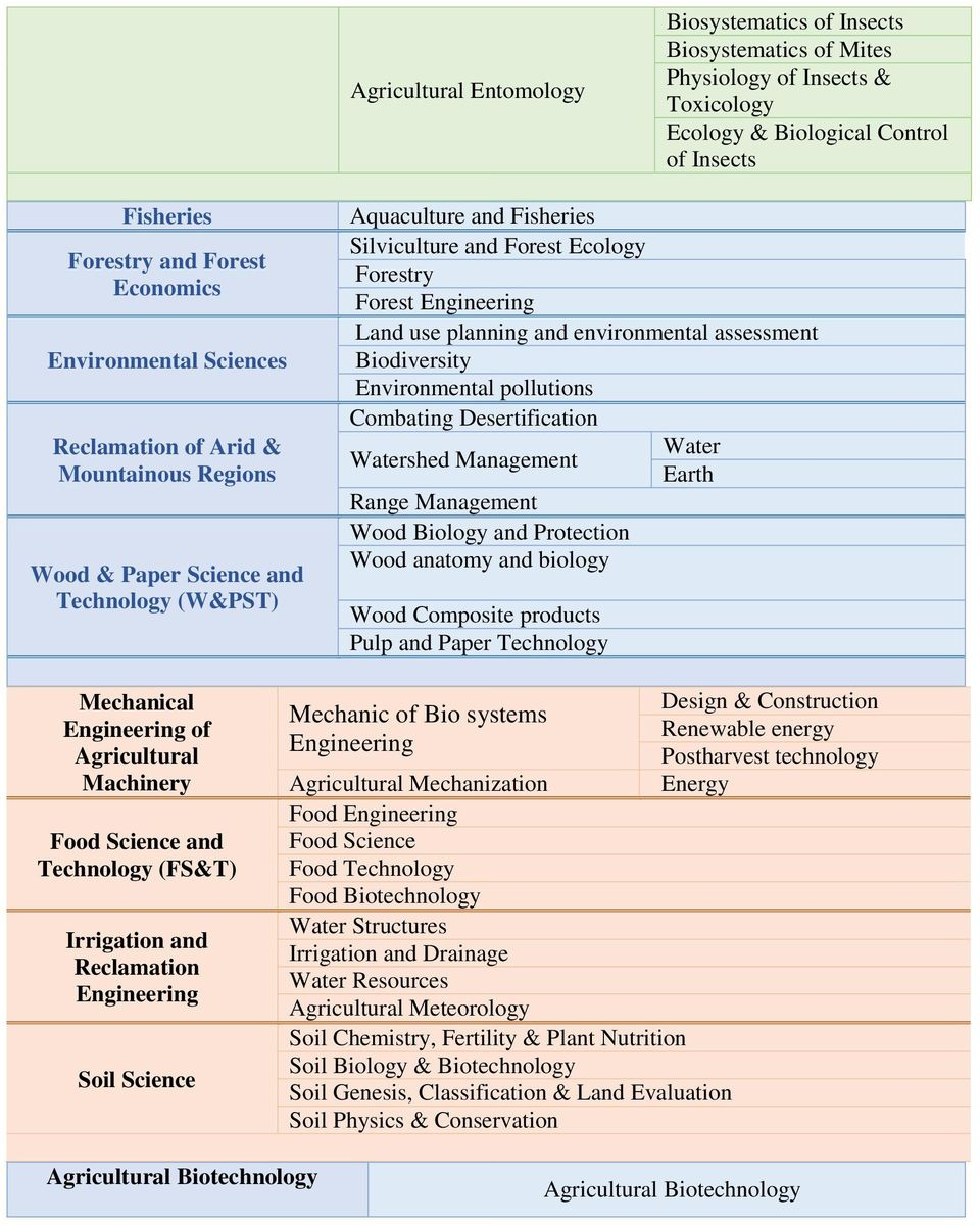 Management Wood anatomy and biology Mechanical of Machinery Food Science and Technology (FS&T) Irrigation and Reclamation Mechanic of Bio systems Mechanization Food Food Science Food Technology Food