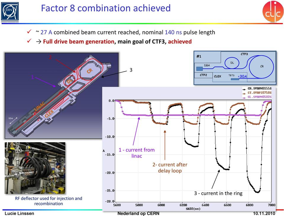 CTF3 1 3 CTF2 DBA CLEX DL TBTS <30A CR 1 - current from linac 2- current after