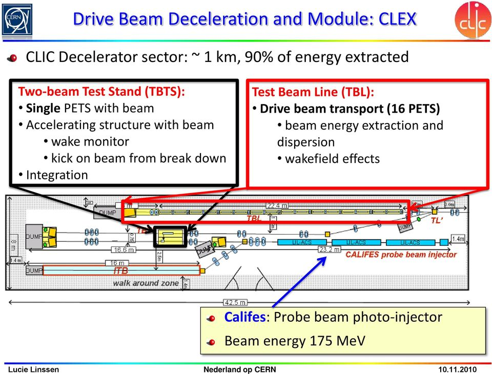 kick on beam from break down Integration Test Beam Line (TBL): Drive beam transport (16 PETS) beam