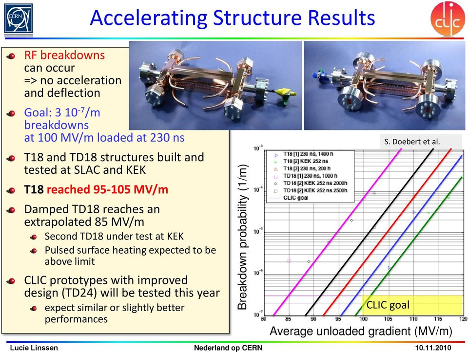 reaches an extrapolated 85 MV/m Second TD18 under test at KEK Pulsed surface heating expected to be above limit CLIC prototypes with