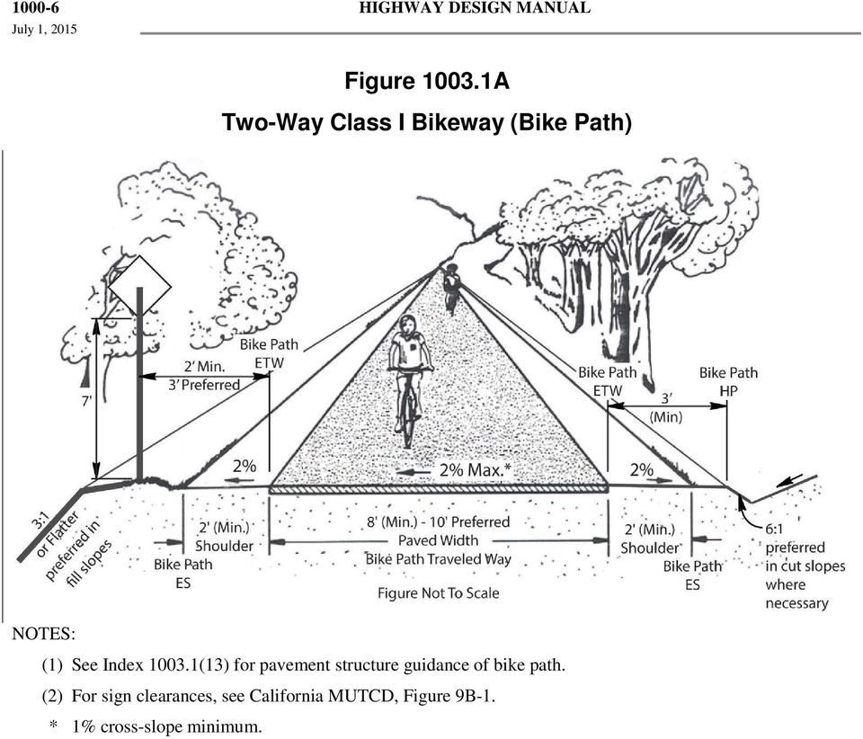 1003.1(13) for pavement structure guidance of bike path.