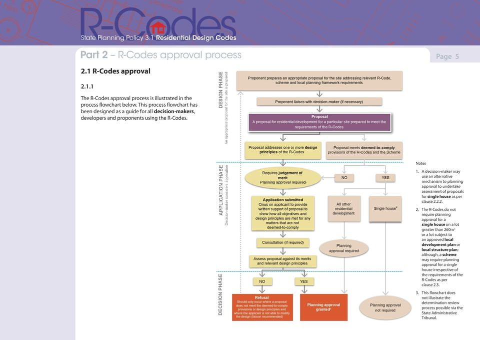 This process flowchart has been designed as a guide for all decision-makers, developers and proponents using the R-Codes.
