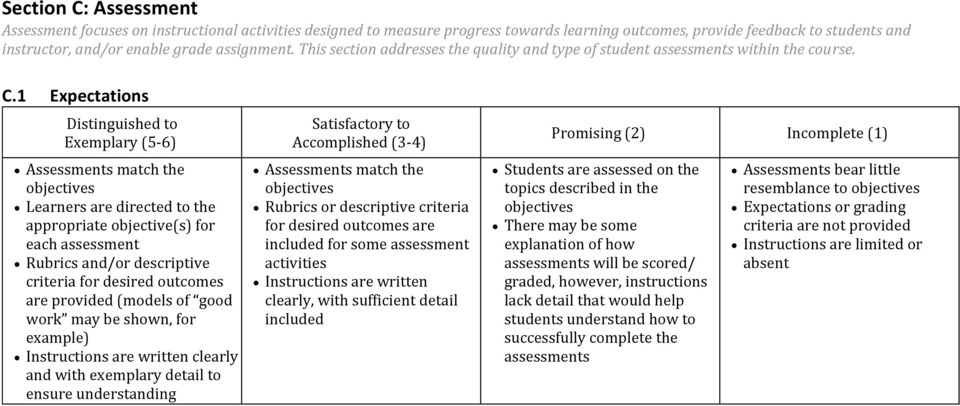 1 Expectations Assessments match the objectives Learners are directed to the appropriate objective(s) for each assessment Rubrics and/or descriptive criteria for desired outcomes are provided (models