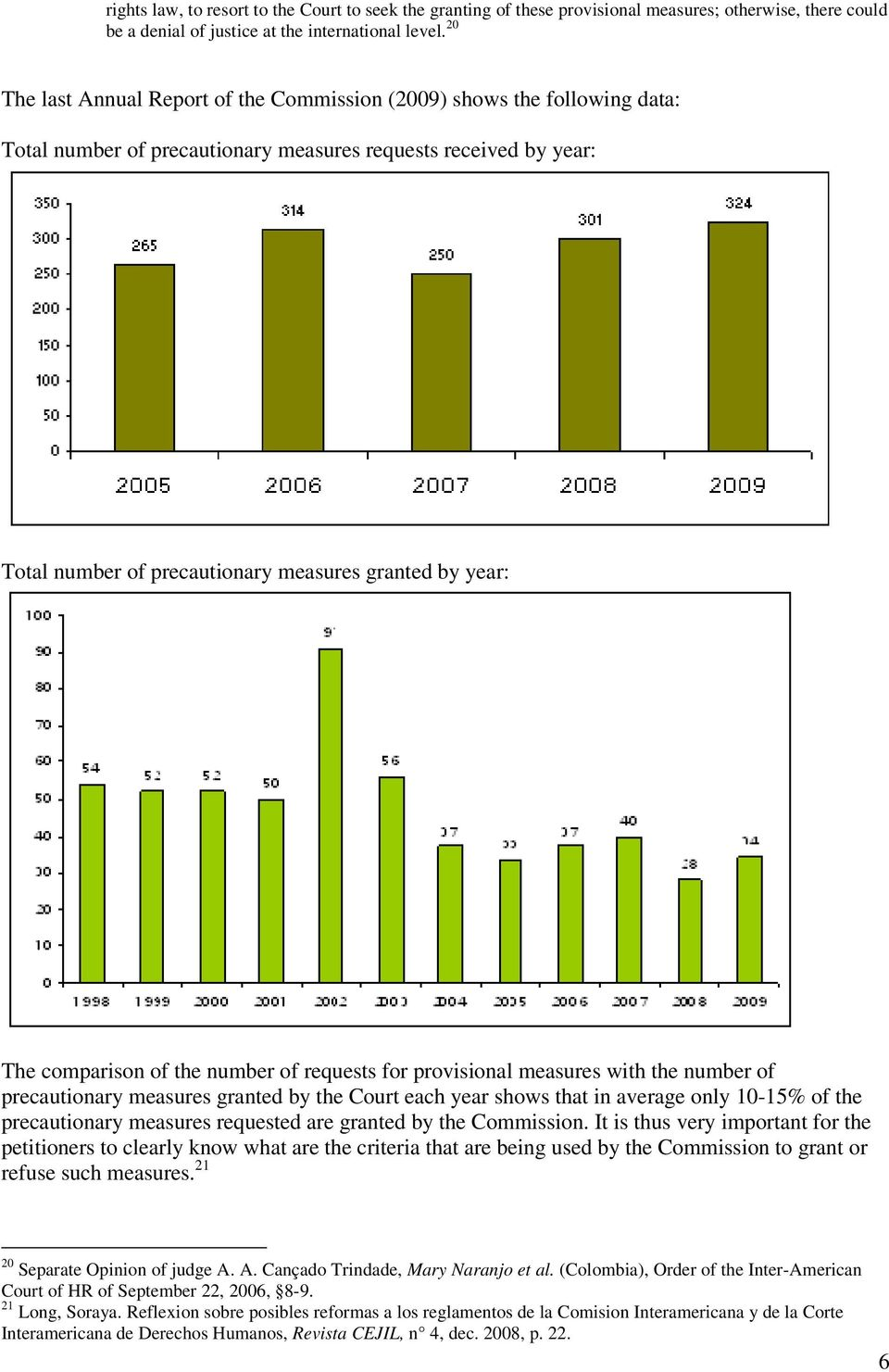 The comparison of the number of requests for provisional measures with the number of precautionary measures granted by the Court each year shows that in average only 10-15% of the precautionary