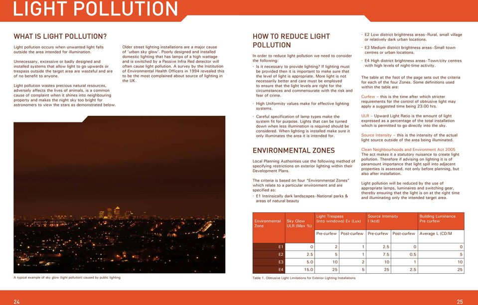 Light pollution wastes precious natural resources, adversely affects the lives of animals, is a common cause of complaint when it shines into neighbouring property and makes the night sky too bright