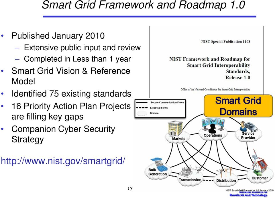 than 1 year Smart Grid Vision & Reference Model Identified 75 existing