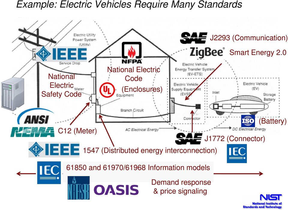 0 National Electric Safety Code National Electric Code (Enclosures) C12
