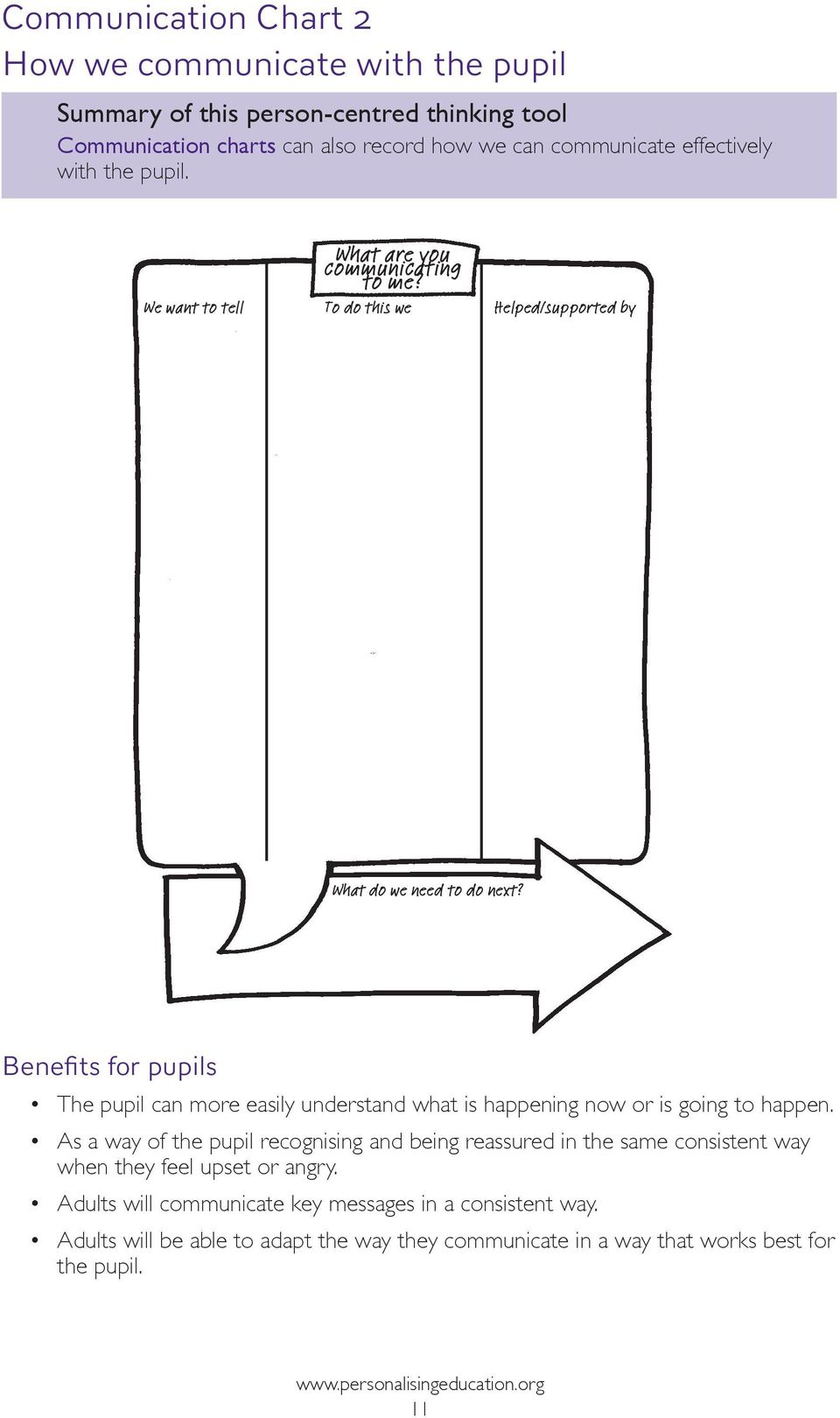 Benefits for pupils The pupil can more easily understand what is happening now or is going to happen.