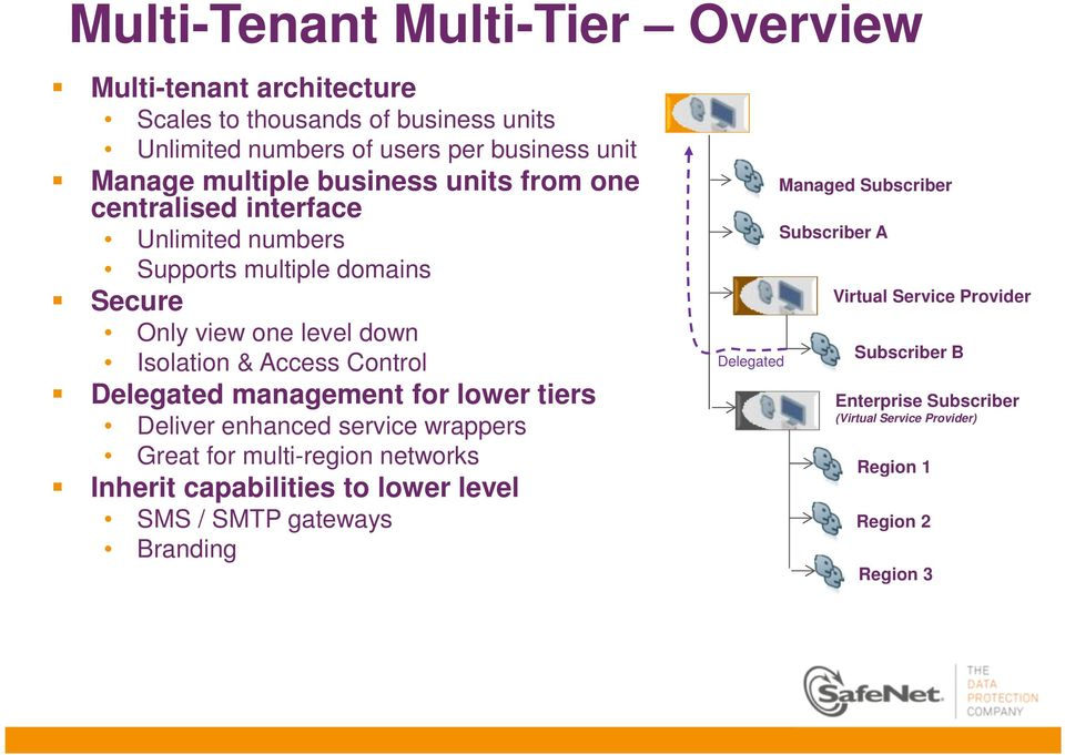 Delegated management for lower tiers Deliver enhanced service wrappers Great for multi-region networks Inherit capabilities to lower level SMS / SMTP