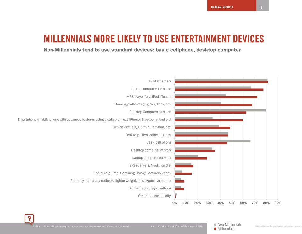 Millennials stand out when it comes to producing and uploading online content, including photos, videos, wiki entries, blog posts, microblog posts and product/service reviews.