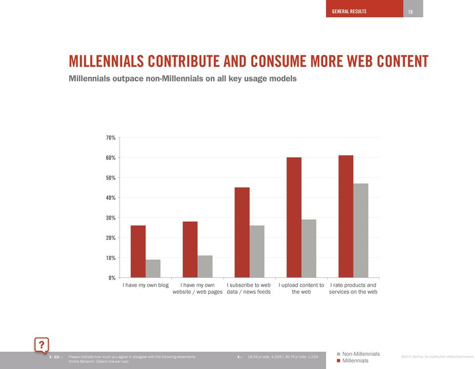 Number of connections on social networks is significantly larger 500+ people 201-500 people 101-200 people 51-100 people 21-50 people Non-Millennials Millennials 10-20 people Less than 10 people 0 5