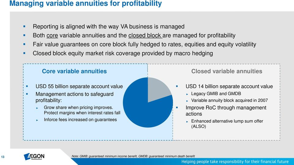 55 billion separate account value Management actions to safeguard profitability: Grow share when pricing improves.