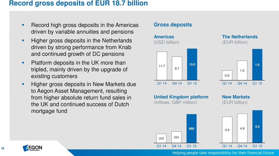 and continued growth of DC pensions Platform deposits in the UK more than tripled, mainly driven by the upgrade of existing customers Higher gross deposits in New Markets due