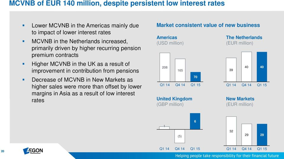 pensions Decrease of MCVNB in New Markets as higher sales were more than offset by lower margins in Asia as a result of low interest rates Market consistent