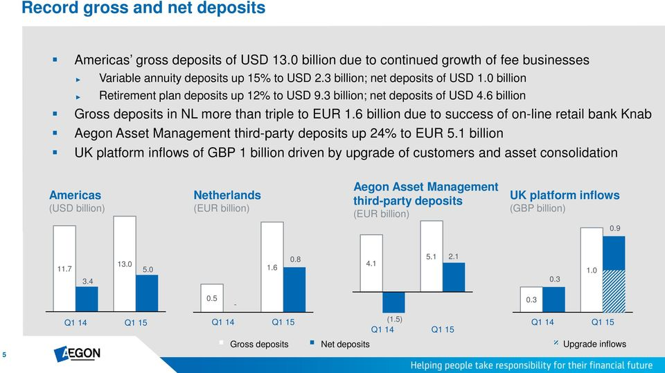 6 billion due to success of on-line retail bank Knab Aegon Asset Management third-party deposits up 24% to EUR 5.
