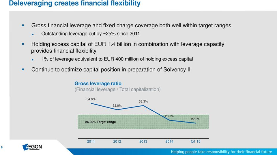 4 billion in combination with leverage capacity provides financial flexibility 1% of leverage equivalent to EUR 400 million of holding