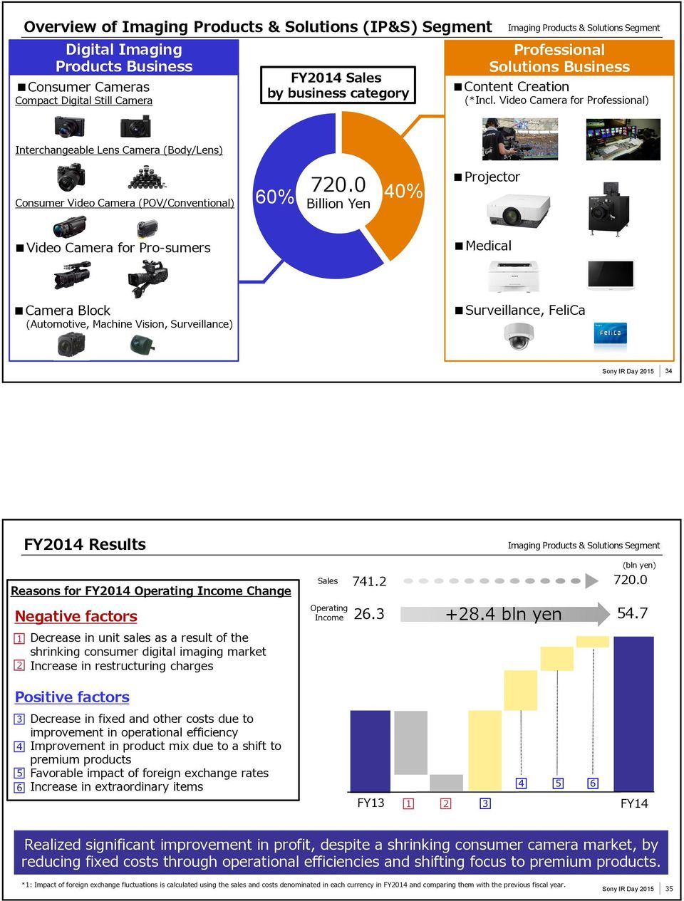 0 Billion Yen 40% Projector Video Camera for Pro-sumers Medical Camera Block (Automotive, Machine Vision, Surveillance) Surveillance, FeliCa 34 FY2014 Results Reasons for FY2014 Operating Income